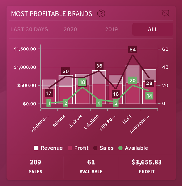 most profitable poshmark brands inside the seller insight app