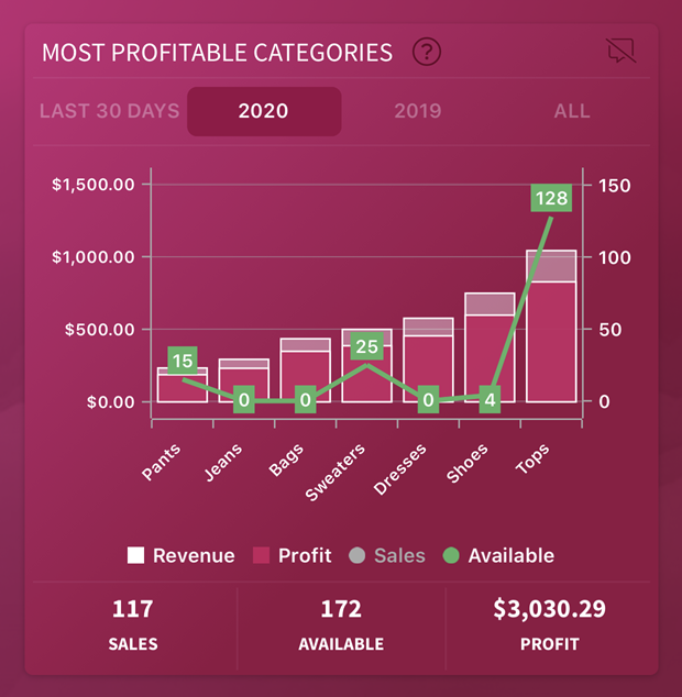 most profitable poshmark categories inside the seller insight app