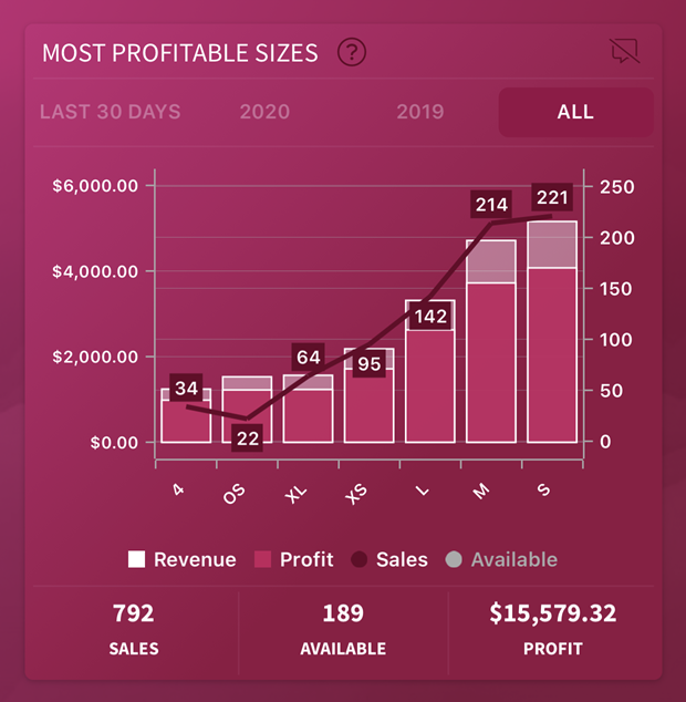 most profitable poshmark sizes inside the seller insight app